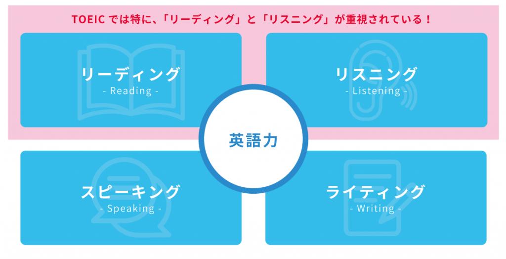 英語力にはリーディング、リスニング、スピーキング、ライティングの4技能がある